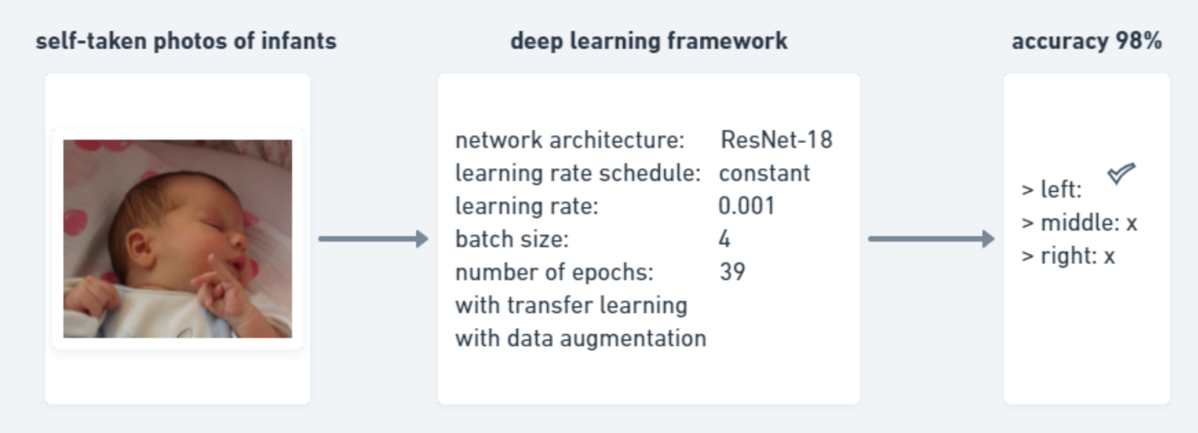 Fine tuned Framework