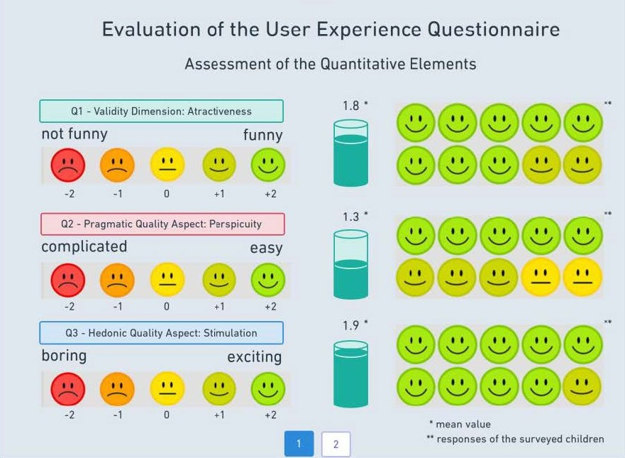 Figure 2: Results of the user experience questionnaire regarding items: Q1 - Validity Dimension: Attractiveness, Q2 - Pragmatic Quality Aspect: Perspicuity, Q3 - Hedonic Quality Aspect: Stimulation