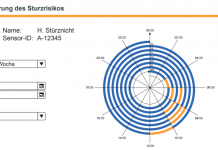 Interface of Time Spiral Plot of Fall Risk
