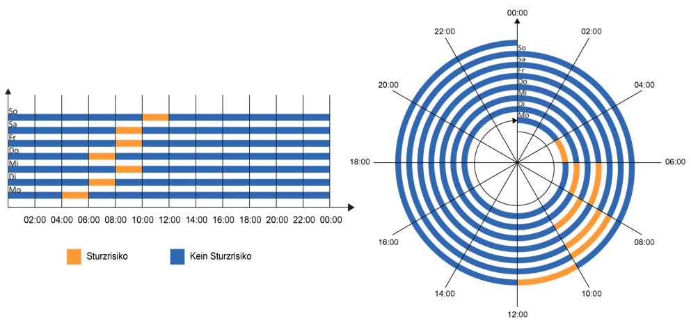 Time Bar Plot and Time Spiral Plot of Fall Risk Trend Interpretation Task
