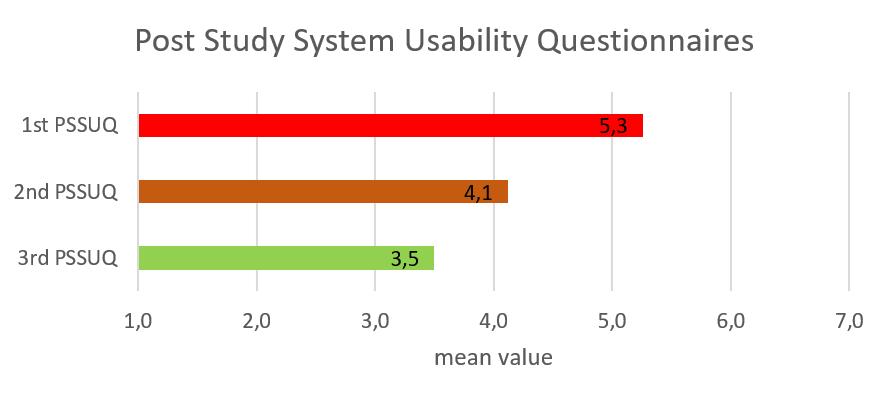 PSSUQ Results